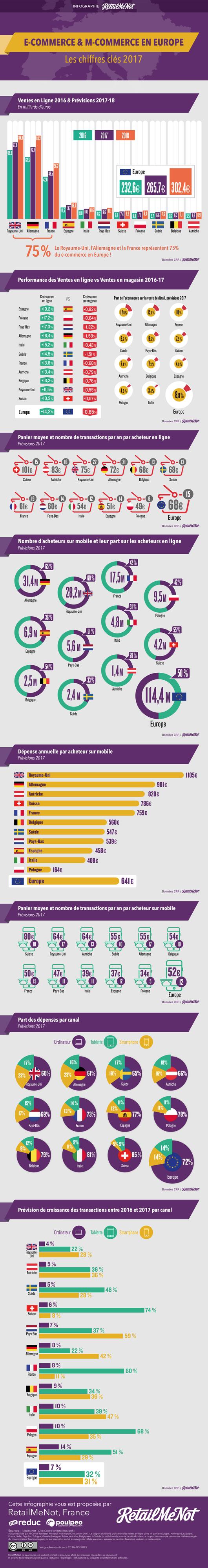 illustration prévision e-commerce en Europe