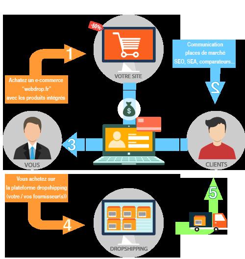 schéma e-commerce drops hipping commande