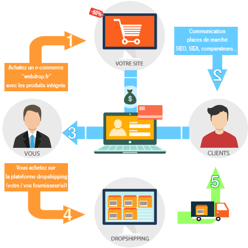 schéme dropshipping définition et processus de commande