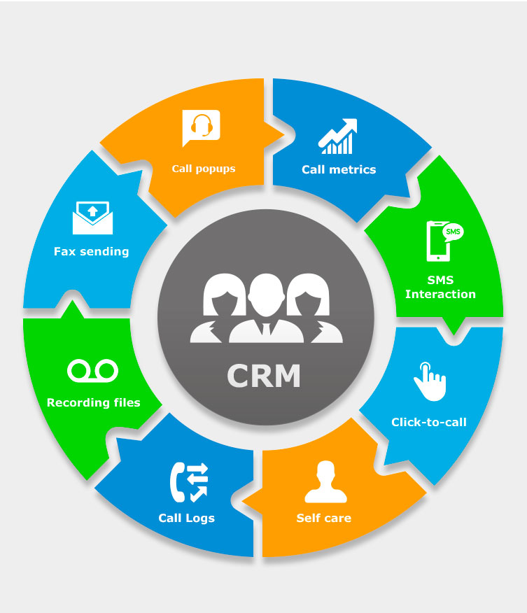 CRM e-commerce dropshipping