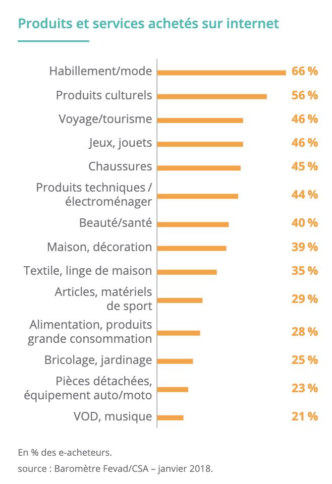 Part de marché produits vendus niche high-tech e-commerce Dropshipping