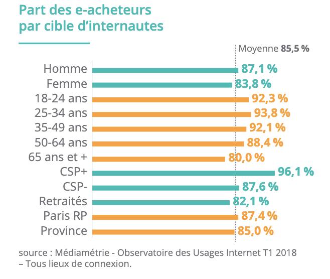 Part des acheteurs et âges en e-commerce 2018