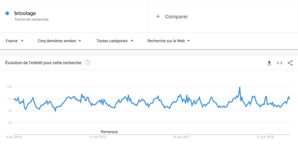 """Courbe de la tendance pour le mot clé """"bricolage"""" sur Google Trends. On peut voir que globalement le marché est perenne dans le temps"""