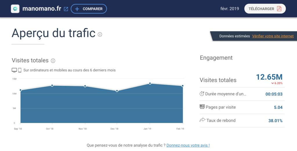 Courbe du trafic mensuel de mano mano. On peut voir que ce site génère plus de 12 millions de visites par mois.