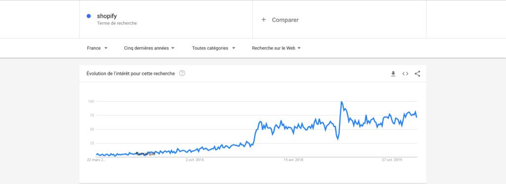 Évolution du mot clé Shopify sur Google Trends sur les 5 dernières années