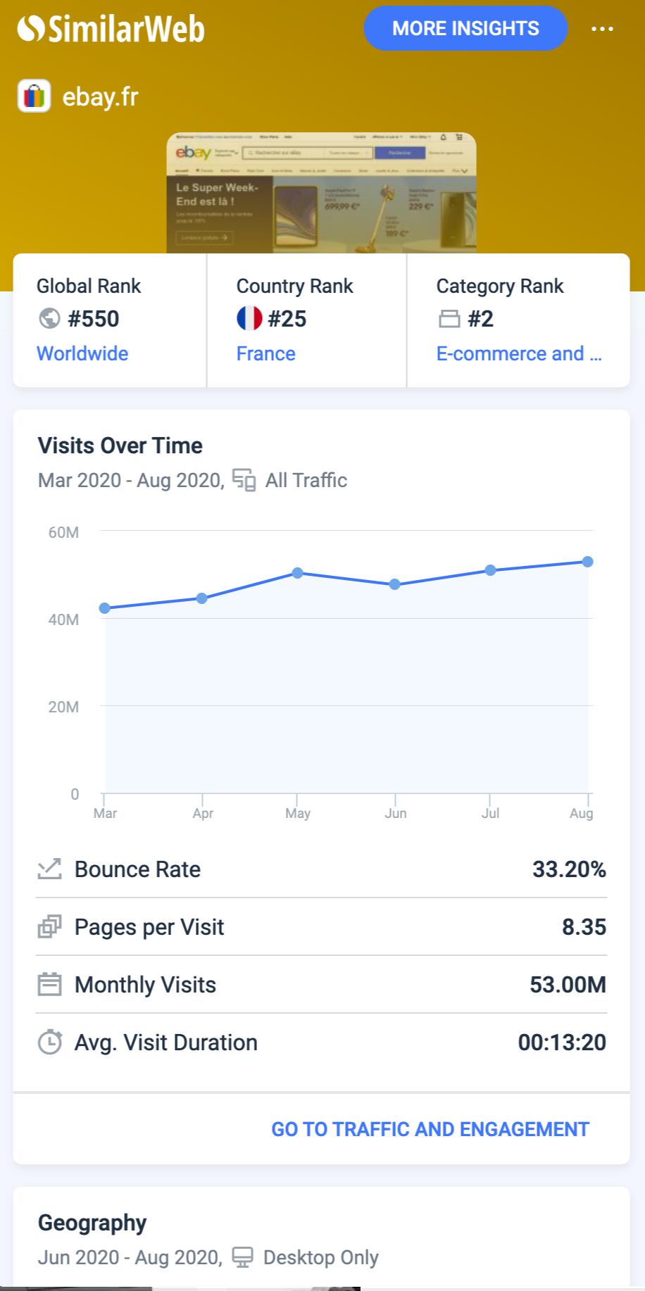 trafic marketplace Ebay. 53 millions de visites mensuels et plus de 171 millions de comptes actifs, tout ça mesuré avec SimilarWeb