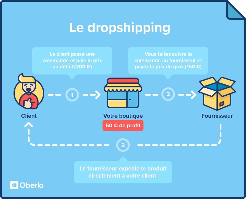 Schema dropshipping